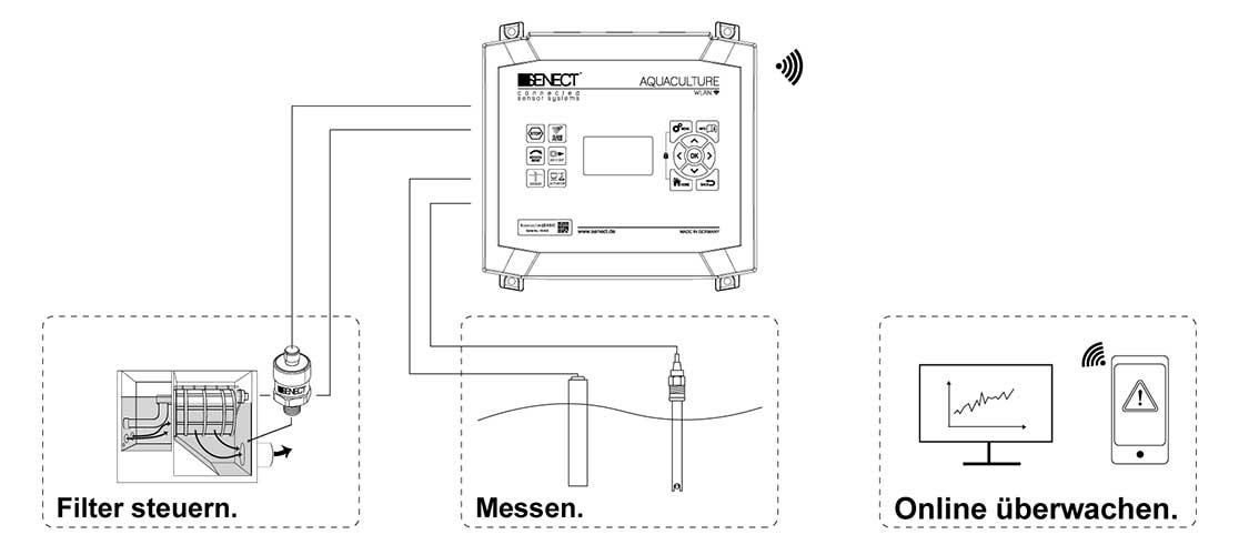 Senect Aquaculture Basic Schema