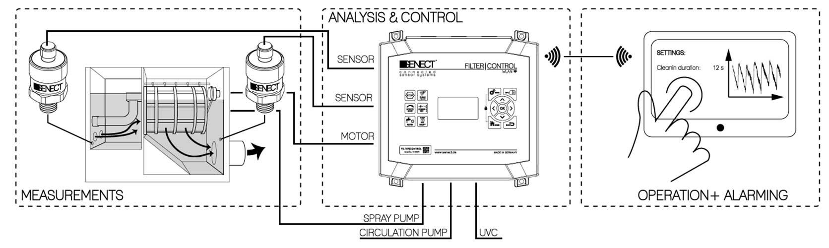 Senect Filter Control Schema