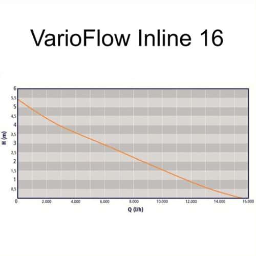 Auga-VarioFlow-Inline-16000 Kennlinie