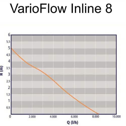 Auga-VarioFlow-Inline-8000 Kennlinie